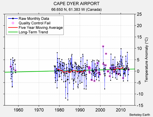 CAPE DYER AIRPORT Raw Mean Temperature