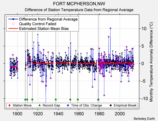 FORT MCPHERSON,NW difference from regional expectation