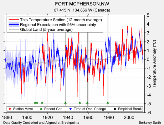 FORT MCPHERSON,NW comparison to regional expectation