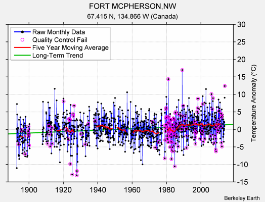 FORT MCPHERSON,NW Raw Mean Temperature