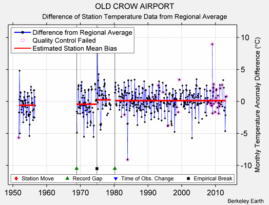 OLD CROW AIRPORT difference from regional expectation