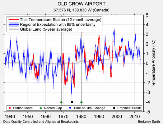 OLD CROW AIRPORT comparison to regional expectation