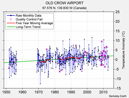 OLD CROW AIRPORT Raw Mean Temperature