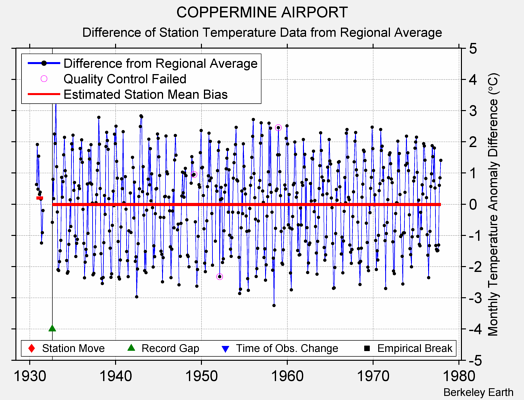 COPPERMINE AIRPORT difference from regional expectation