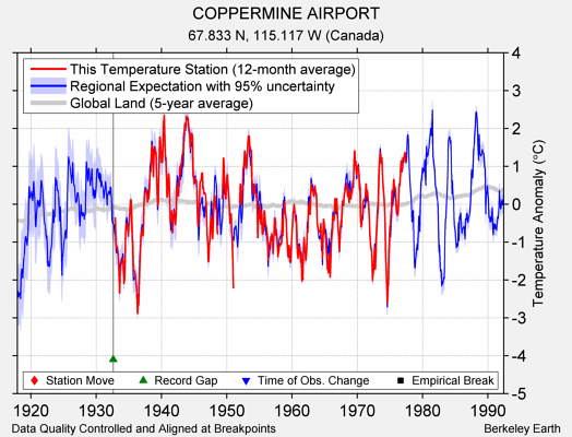 COPPERMINE AIRPORT comparison to regional expectation
