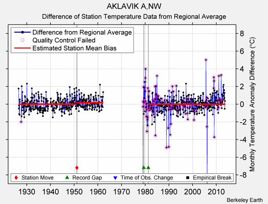 AKLAVIK A,NW difference from regional expectation