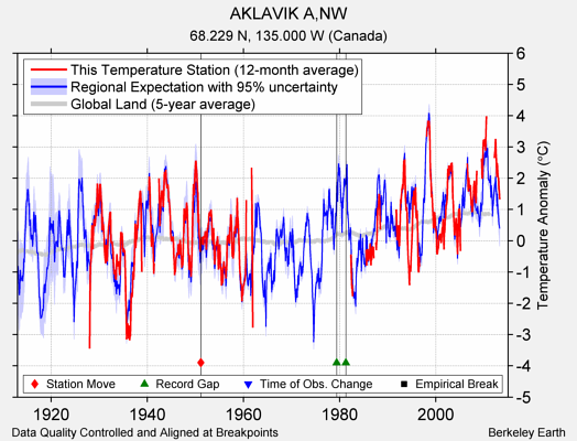 AKLAVIK A,NW comparison to regional expectation