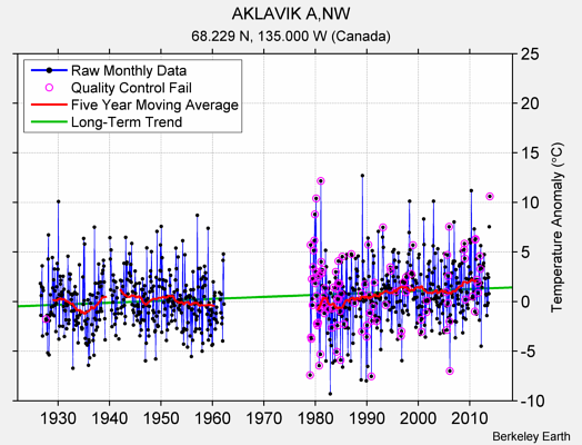 AKLAVIK A,NW Raw Mean Temperature