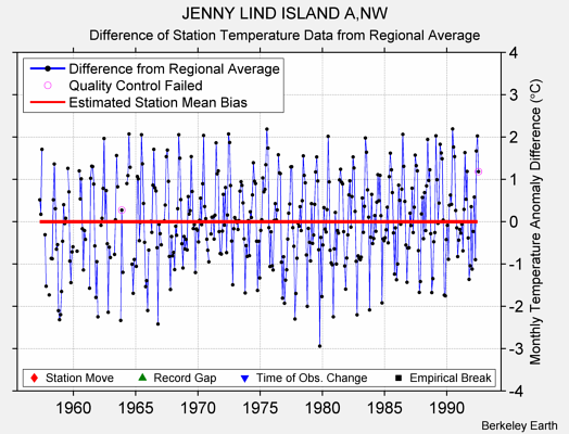 JENNY LIND ISLAND A,NW difference from regional expectation