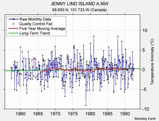 JENNY LIND ISLAND A,NW Raw Mean Temperature