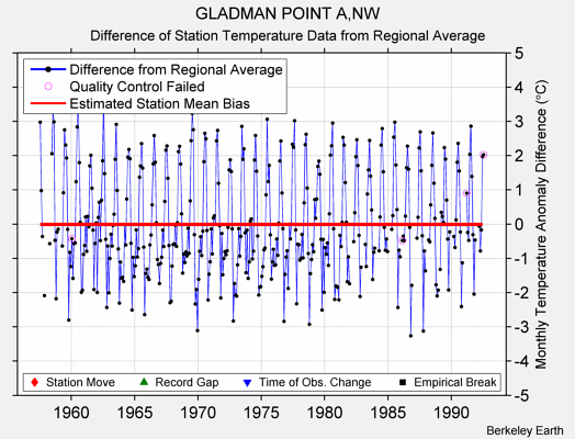 GLADMAN POINT A,NW difference from regional expectation