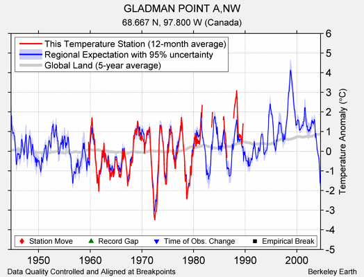 GLADMAN POINT A,NW comparison to regional expectation