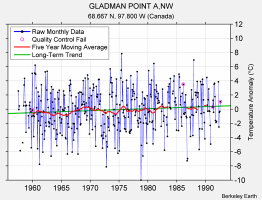 GLADMAN POINT A,NW Raw Mean Temperature