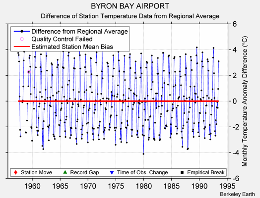 BYRON BAY AIRPORT difference from regional expectation