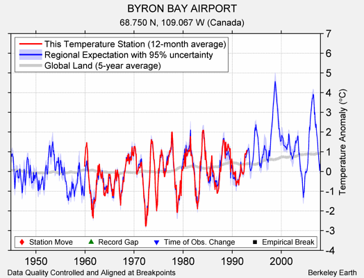BYRON BAY AIRPORT comparison to regional expectation