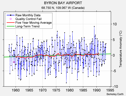 BYRON BAY AIRPORT Raw Mean Temperature