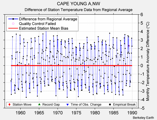 CAPE YOUNG A,NW difference from regional expectation