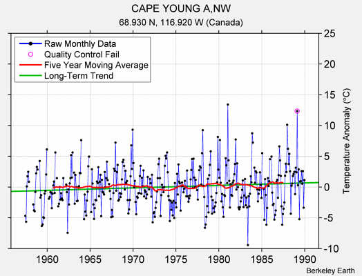 CAPE YOUNG A,NW Raw Mean Temperature