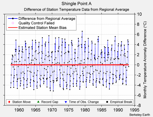 Shingle Point A difference from regional expectation