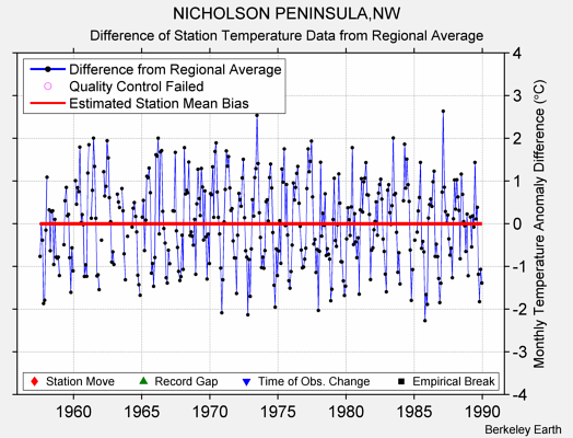 NICHOLSON PENINSULA,NW difference from regional expectation