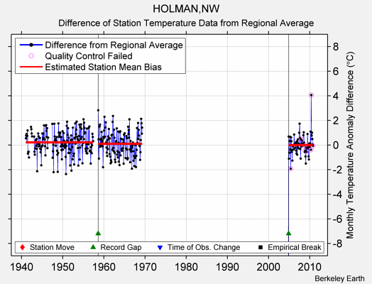 HOLMAN,NW difference from regional expectation