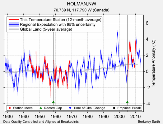 HOLMAN,NW comparison to regional expectation