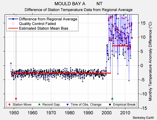 MOULD BAY A         NT difference from regional expectation