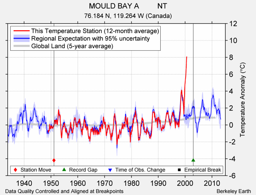 MOULD BAY A         NT comparison to regional expectation