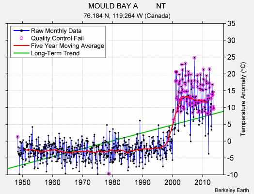 MOULD BAY A         NT Raw Mean Temperature