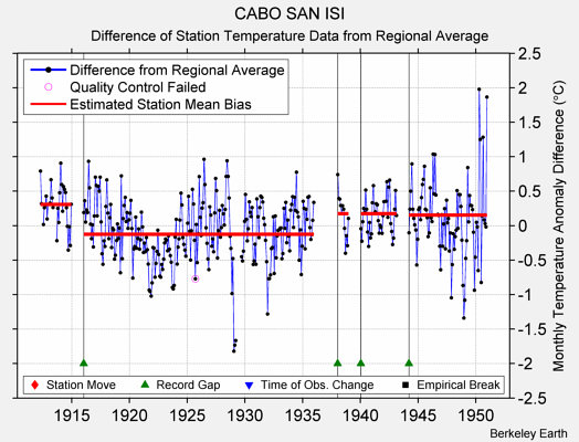 CABO SAN ISI difference from regional expectation