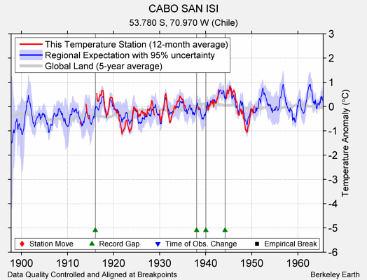 CABO SAN ISI comparison to regional expectation