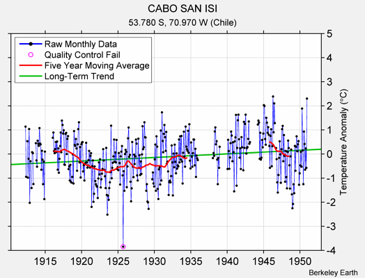 CABO SAN ISI Raw Mean Temperature