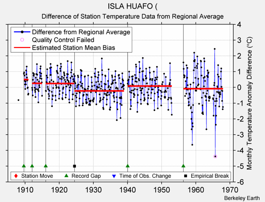 ISLA HUAFO ( difference from regional expectation
