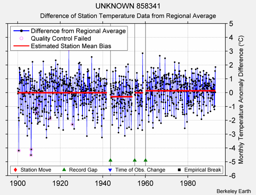 UNKNOWN 858341 difference from regional expectation