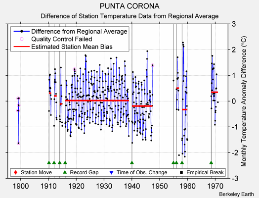 PUNTA CORONA difference from regional expectation