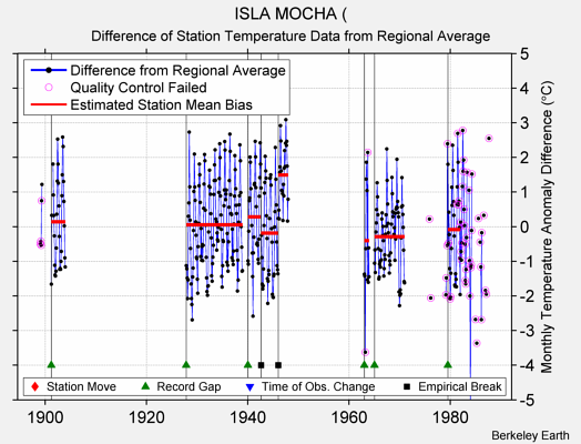 ISLA MOCHA ( difference from regional expectation
