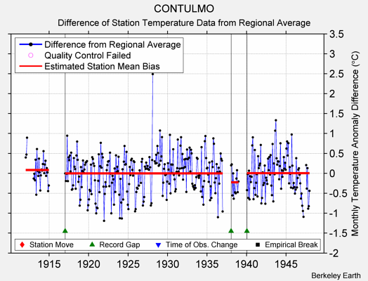CONTULMO difference from regional expectation