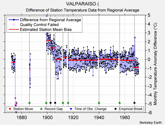 VALPARAISO ( difference from regional expectation