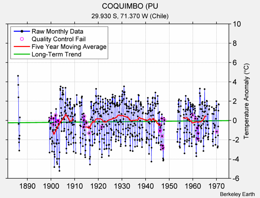 COQUIMBO (PU Raw Mean Temperature