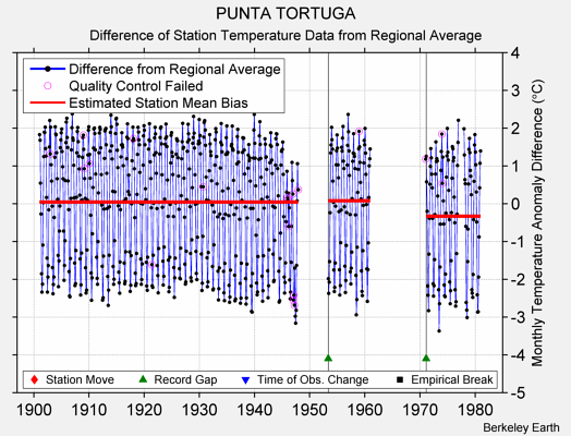 PUNTA TORTUGA difference from regional expectation