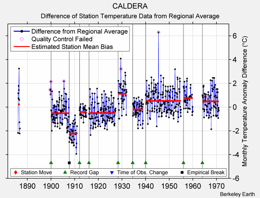 CALDERA difference from regional expectation