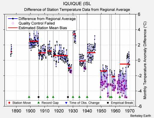 IQUIQUE (ISL difference from regional expectation