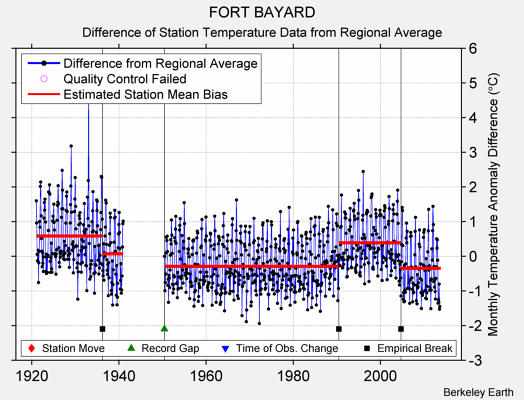 FORT BAYARD difference from regional expectation