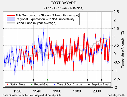 FORT BAYARD comparison to regional expectation