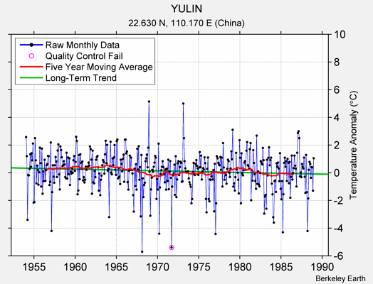 YULIN Raw Mean Temperature