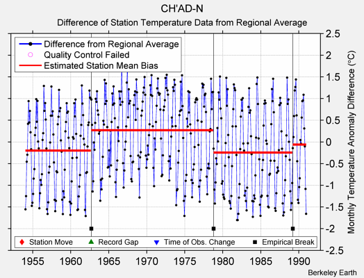 CH'AD-N difference from regional expectation
