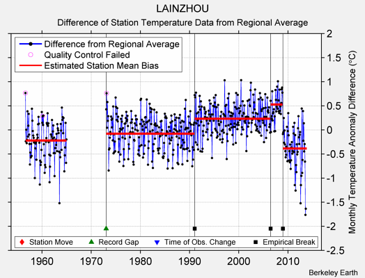 LAINZHOU difference from regional expectation