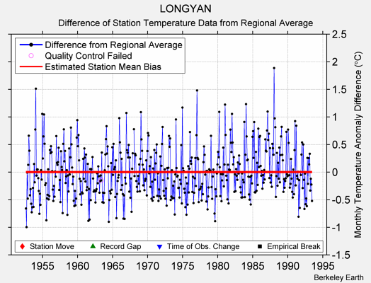 LONGYAN difference from regional expectation