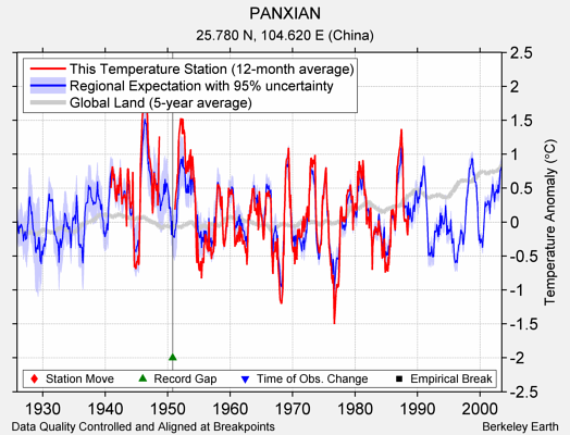 PANXIAN comparison to regional expectation