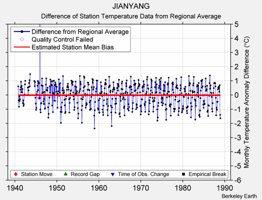 JIANYANG difference from regional expectation